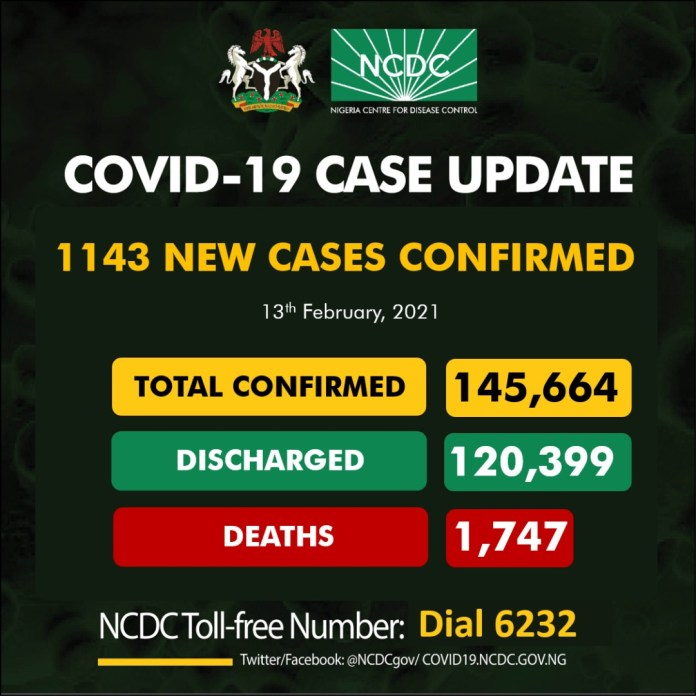 COVID-19 Kills 14 More Nigerians In One Day As New Cases Rise