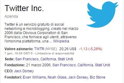 posizionamento twitter in serp