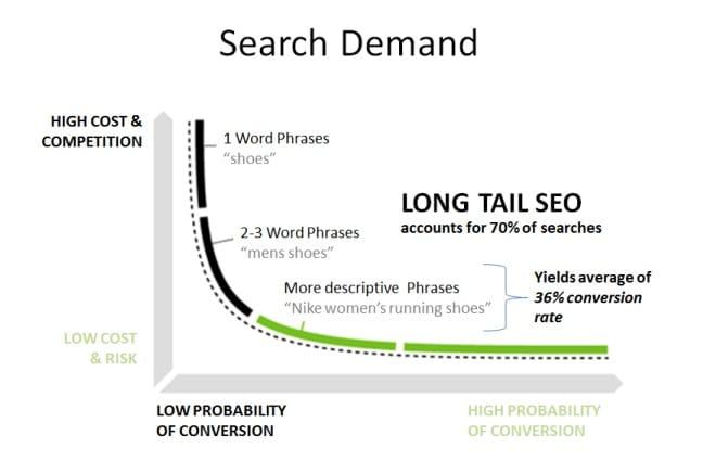 short term - long term keywords