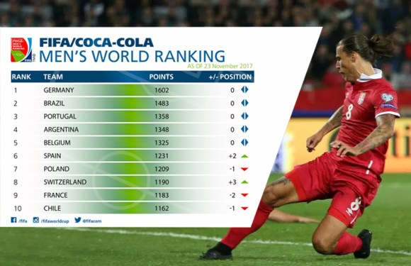 FIFA rang lista: Srbija na 37. mestu