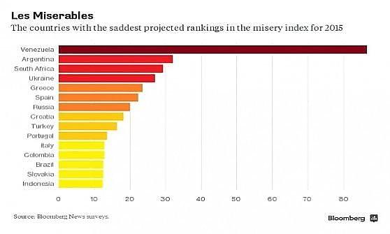 Indice di miseria, Italia all'undicesimo posto. Peggio Spagna, Grecia e Portogallo