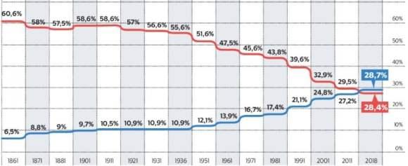 grafico di 30enni e 60enni a confronto 2018