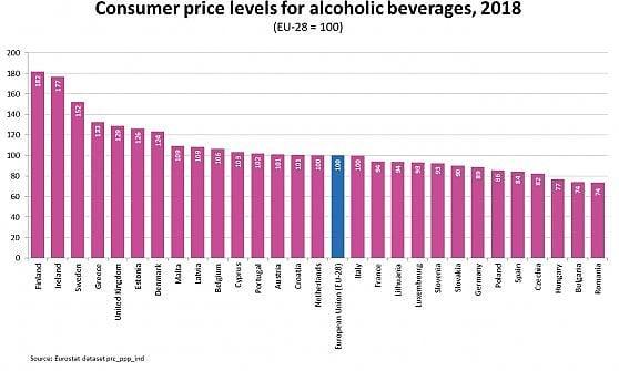 Quanto costa un bicchiere di vino nella Ue: Finlandia al top, Italia nella media