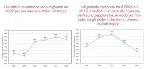 Scuola, rapporto Ocse-Pisa. Uno studente su 20 comprende un testo. La Cenerentola delle materie è Scienze