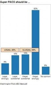 69 Percent of Americans Agree: Super PACs Should Be Illegal