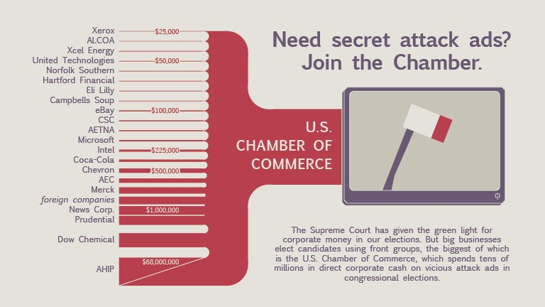 """GRAPHIC: How The U.S. Chamber Of Commerce Uses Its """"Spooky PAC"""" To Funnel Corporate Cash Into Secret Attack Ads"""