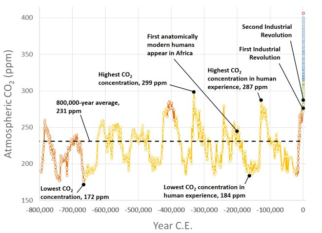 Scientific evidence of global climate change: A brief