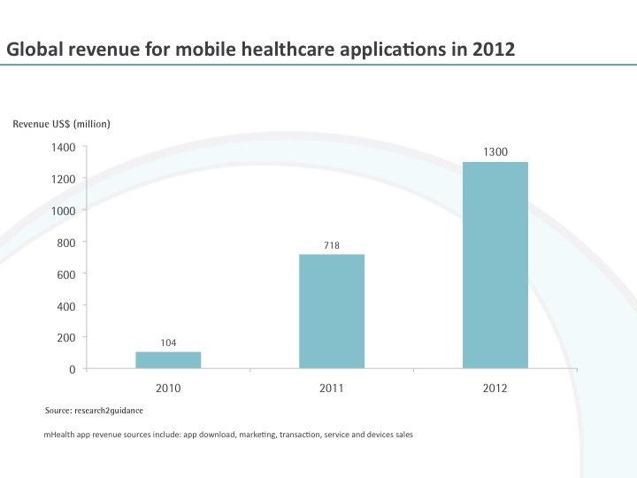 Global revenue for mobile healthcare applications in 2012