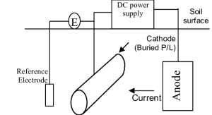 Layout of an impressed current cathodic protection system   Download Scientific Diagram