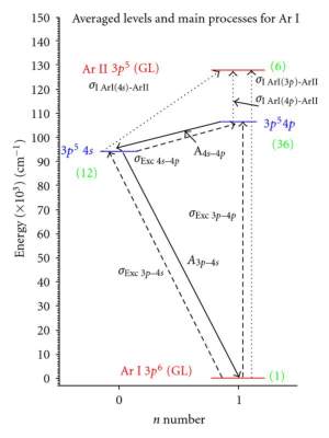 Grotrian diagram for averaged levels of Ar I and Ar II