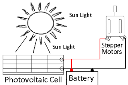 Solar energy system block diagram 4k pictures 4k pictures full microprocessor based sun tracking solar panel system to maximize ener block diagram power from the sun chapter figure block diagram of a typical analytical ccuart Choice Image