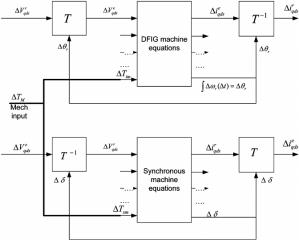 System dynamics interconnection block diagram | Download Scientific Diagram