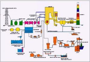 Process Diagram of Thermal Power Plant | Download