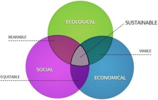 The concept of sustainability is supported by a balance of social,...   Download Scientific Diagram