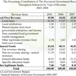 Pdf Local Taxation Policy In Republic Of Indonesia As A Form Of Fiscal Decentralization In Revenue Side 1974 2009