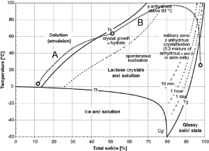 State diagram of whole milk The phase transitions shown