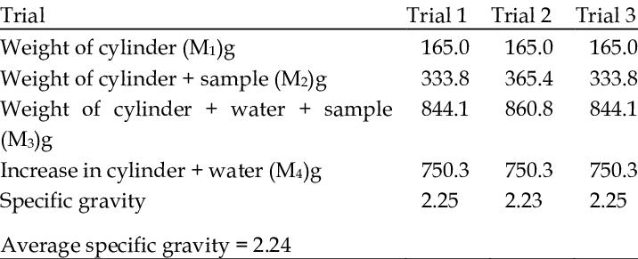 specific gravity test on ceramic broken