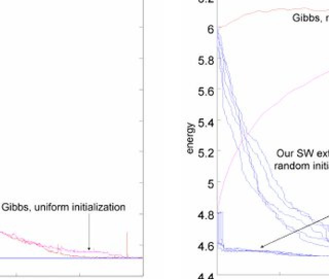 Convergence Comparison Between The Clustering Method And Gibbs Sampler In Cpu Time Seconds On