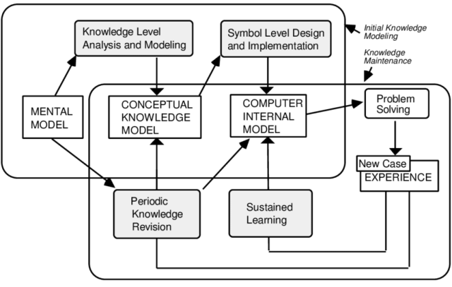 The Knowledge Modeling Cycle
