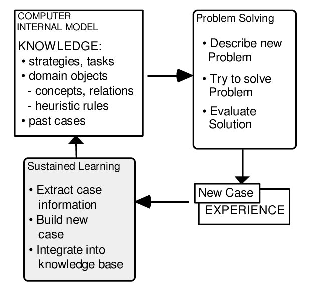 Sustained learning through problem solving experience