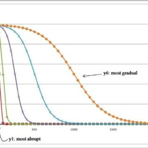 Sigmoid decay curves used to model the attenuation of ecological | Download Scientific Diagram