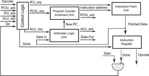 CPU block diagram | Download Scientific Diagram
