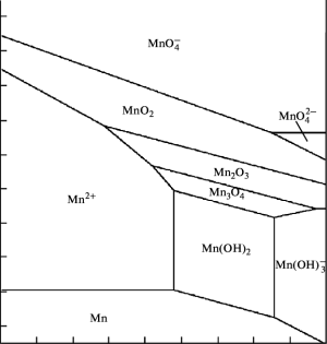 Pourbaix diagram for manganese pounds in water at 25°C