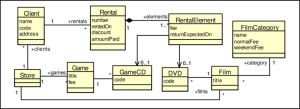 Class diagram of a video rental software | Download