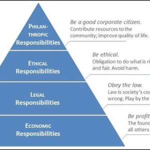 Carroll's pyramid model of corporate social responsibility (Carroll,   Download Scientific