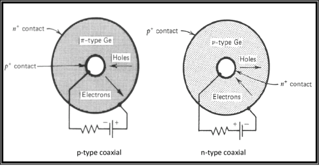 Schematics Of Semiconductor Types Of Hpge P Or N Type 77