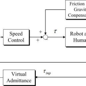 The admittance control block diagram, implemented in gait