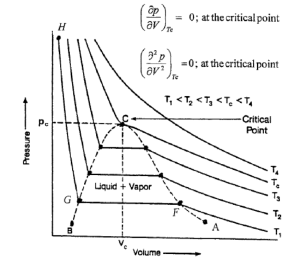 Typical pressurevolume diagram for a pure ponent