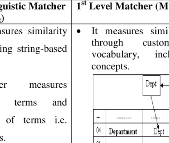 1 Lexical Linguistic Similarity Matchers Vs 1 St Level Matcher
