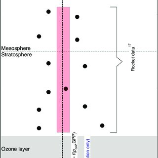 Tracing The Oxygen Isotope Composition Of The Upper