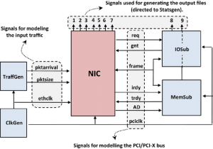 The functionality diagram of Network Interface Card