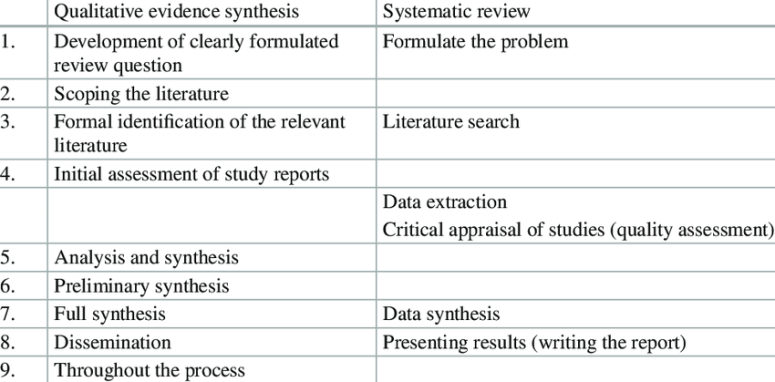 1 Comparison of the phases of a qualitative evidence synthesis and a... |  Download Table