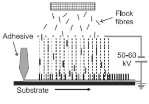 Principle of electrostatic flocking | Download Scientific