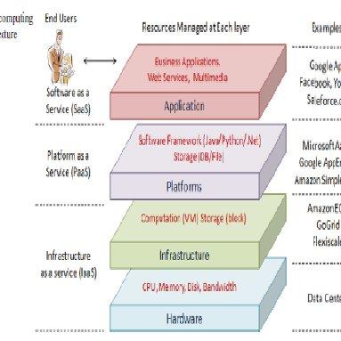 Architecture Layers Of Cloud Computing 4 Download Scientific Diagram