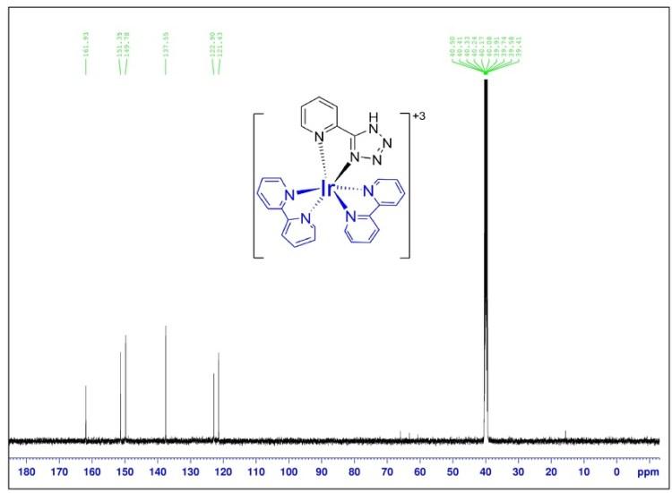 Figure S9: 13C-NMR of Ir-T metal complex in CDCl3 ...