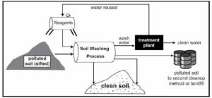 Schematic diagram of soil washing   Download Scientific