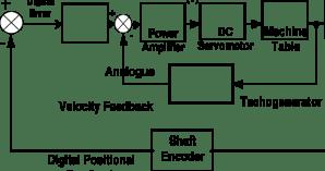 Block Diagram of CNC machinetool control system