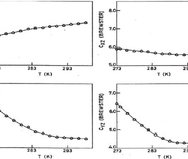 Temperature Dependence Of The Piezo Optic Coefficients C Xy C Xz C Yz