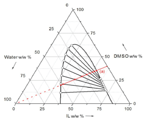 Ternary Phase Diagram, Showing Correlated TieLines and