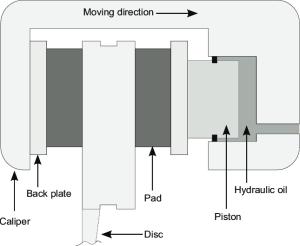 Schematic representation of a floating caliper | Download