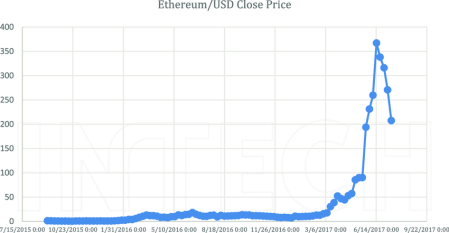 Ethereum Price In USD From Sep 2015 To July 2017. | Download Scientific  Diagram