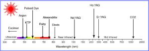 Wavelengths of mon medical lasers (courtesy of Dr Albert Poet, Shore | Download Scientific