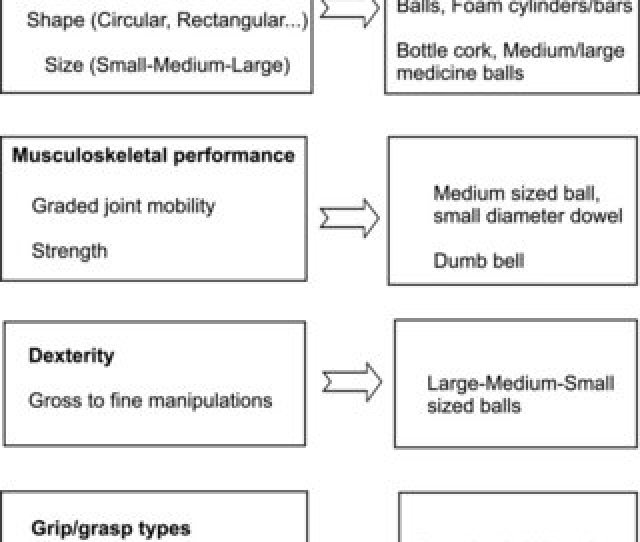 Framework For Selecting Personalized Therapeutic Objects For The Task Oriented Training Program