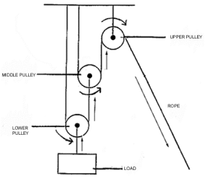 Diagram of a pulley system with arrows | Download