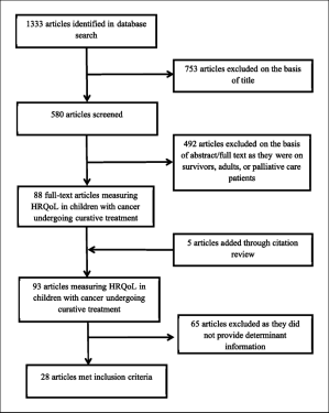 PRISMA flow diagram of the research process for the