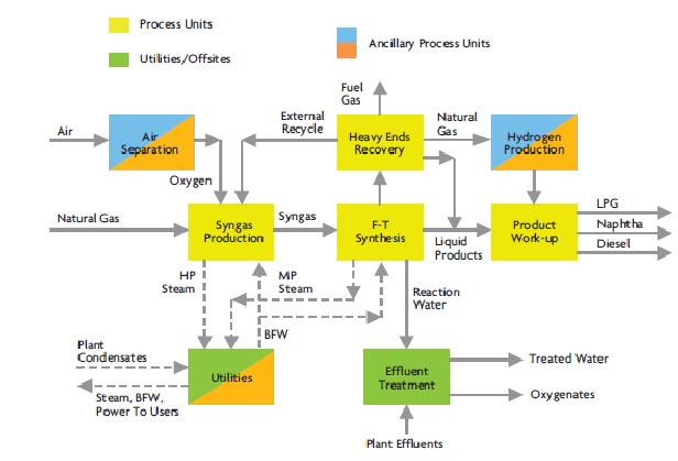 : Simplified process flow diagram of the ORYX GTL plant [26] | Download Scientific Diagram